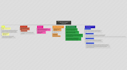"""Mind Map: ФГОС образовательной программы филология по профилю """"Спичрайтинг"""""""