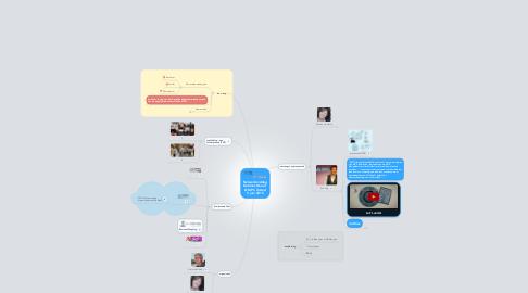 Mind Map: Netwerkmiddag DeLimes Noord  @ MPC United 5 juni 2015