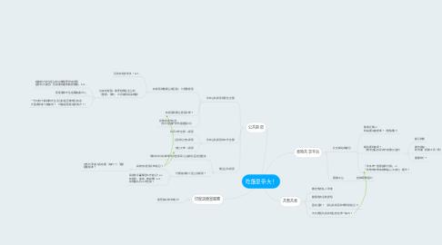 Mind Map: 吃飯皇帝大!