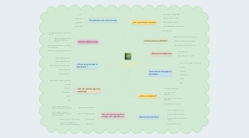 Mind Map: GESTIÓN DE BANNERS  PARA LA WEB