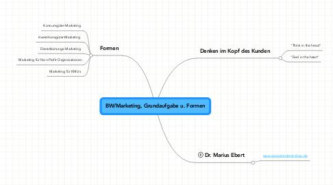 Mind Map: BW/Marketing, Grundaufgabe u. Formen