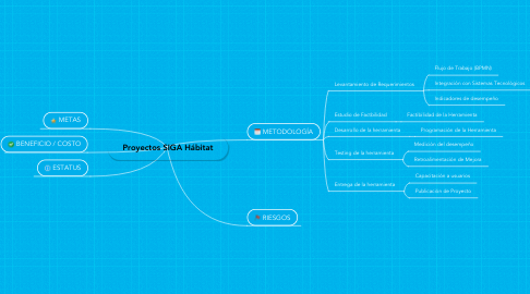 Mind Map: Proyectos SIGA Hábitat