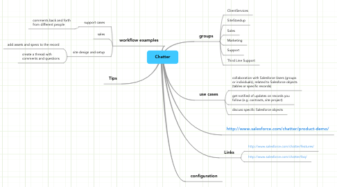 Mind Map: Chatter