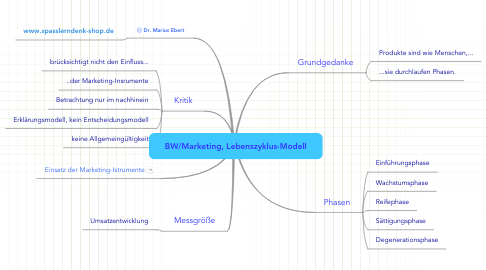 Mind Map: BW/Marketing, Lebenszyklus-Modell