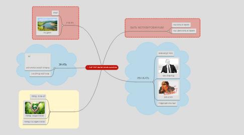 Mind Map: ПОРТРЕТ ВЫПУСКНИКА ШКОЛЫ