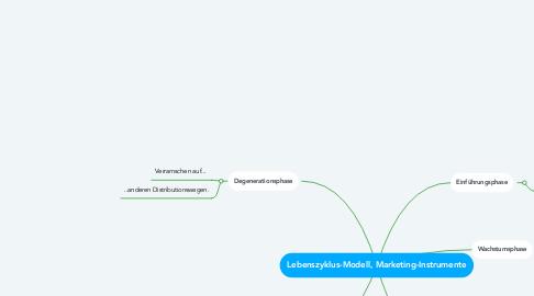 Mind Map: BW/Lebenszyklus-Modell, Marketing-Instrumente