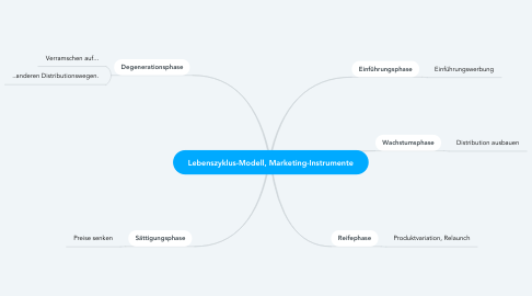Mind Map: BW/Lebenszyklus-Modell, Marketing-Instrumente