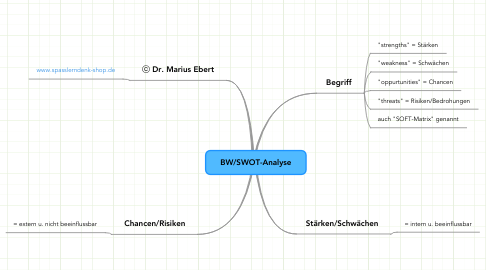 Mind Map: BW/SWOT-Analyse