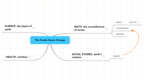 Mind Map: The Grade Seven Orange