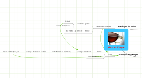 Mind Map: Vinho => Vinagre