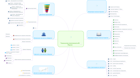 Mind Map: Технология спонтанности Ф. Перлза