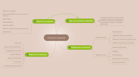 Mind Map: Proyecto industrial
