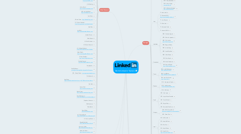 Mind Map: World Linkedin Trainers