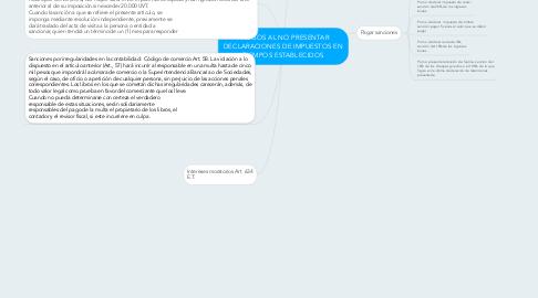Mind Map: RIESGOS AL NO PRESENTAR DECLARACIONES DE IMPUESTOS EN TIEMPOS ESTABLECIDOS
