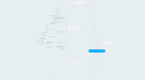 Mind Map: Построение отдела продаж