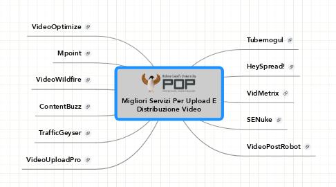 Mind Map: Migliori Servizi Per Upload E Distribuzione Video
