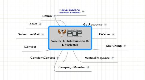 Mind Map: Servizi Di Distribuzione Di Newsletter