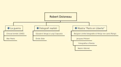 Mind Map: Robert Doisneau