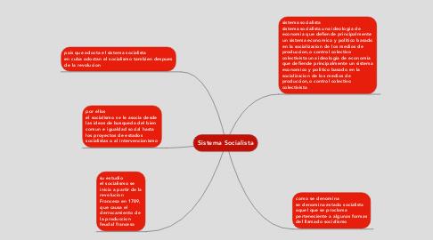 Mind Map: Sistema Socialista