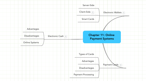 Mind Map: Chapter 11: Online  Payment Systems