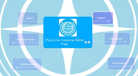 Mind Map: [Public] Ion Industries Battle Fleet