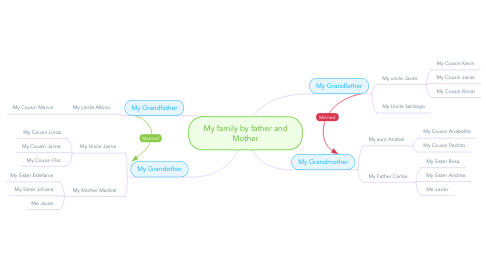 Mind Map: My family by father and Mother