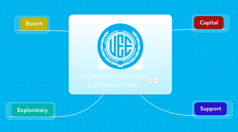 Mind Map: [Public] Ion Industries Exploration Fleet