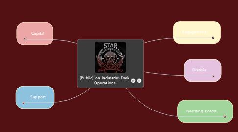 Mind Map: [Public] Ion Industries Dark Operations
