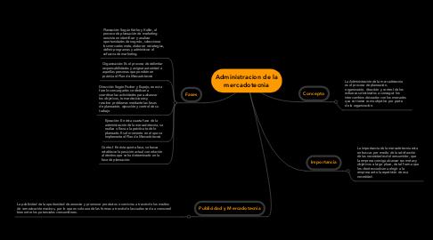 Mind Map: Administracion de la mercadotecnia