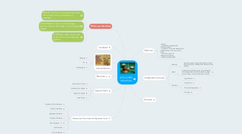 Mind Map: JUDICIARY slideshow