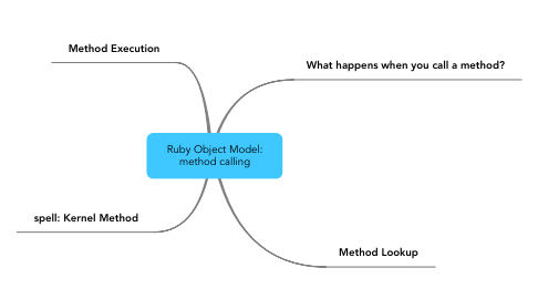 Mind Map: Ruby Object Model: method calling