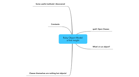 Mind Map: Ruby Object Model: a first insight
