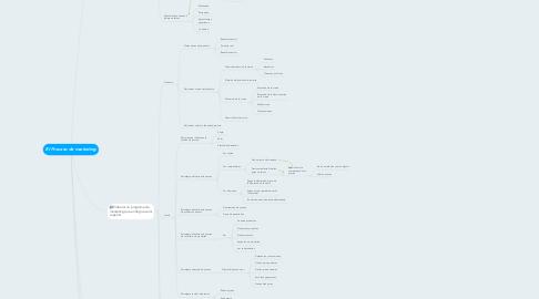 Mind Map: El Proceso de marketing