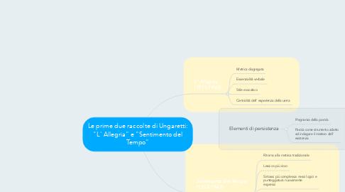 """Mind Map: Le prime due raccolte di Ungaretti: """"L' Allegria"""" e """"Sentimento del Tempo"""""""