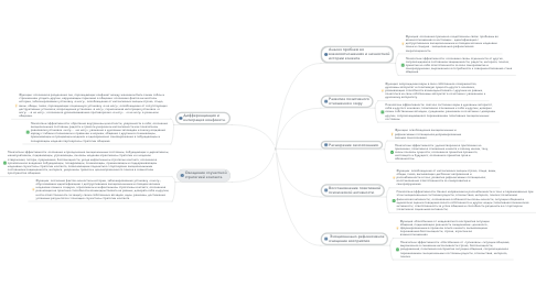 Mind Map: Социальная психология личности