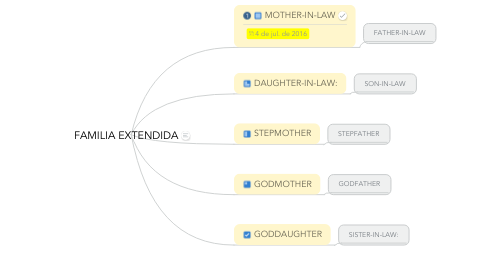 Mind Map: FAMILIA EXTENDIDA
