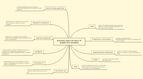 Mind Map: Summary about all topics of  English this semester