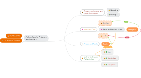 Mind Map: FAMILY MEMBERS.