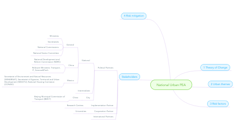 Mind Map: National Urban PEA
