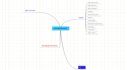 Mind Map: Smart Board Lessons