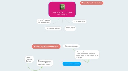 Mind Map: Caracteristicas    Enfoque Cuantitativo