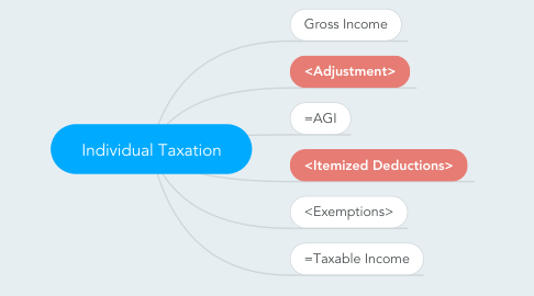 Mind Map: Individual Taxation