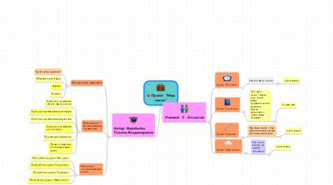 "Mind Map: Проект  ""Мирчисел"""