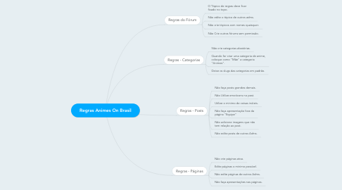 Mind Map: Regras Animes On Brasil