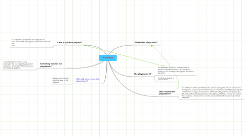 Mind Map: Playstation