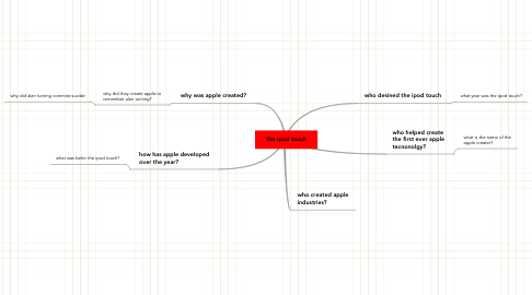 Mind Map: the ipod touch