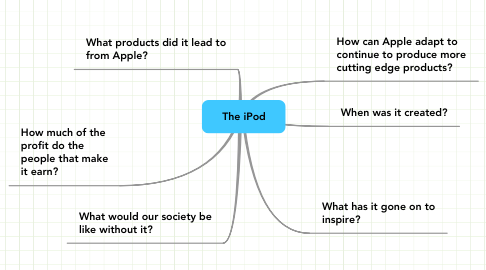 Mind Map: The iPod