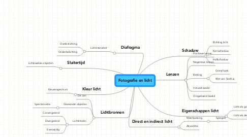 Mind Map: Fotografie en licht