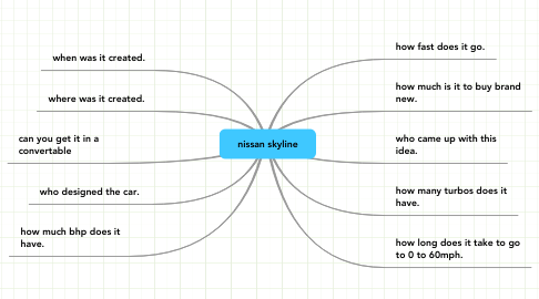 Mind Map: nissan skyline