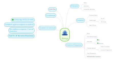 Mind Map: Startup